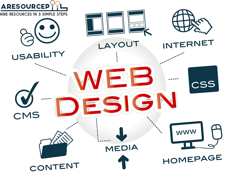 hire website developer india